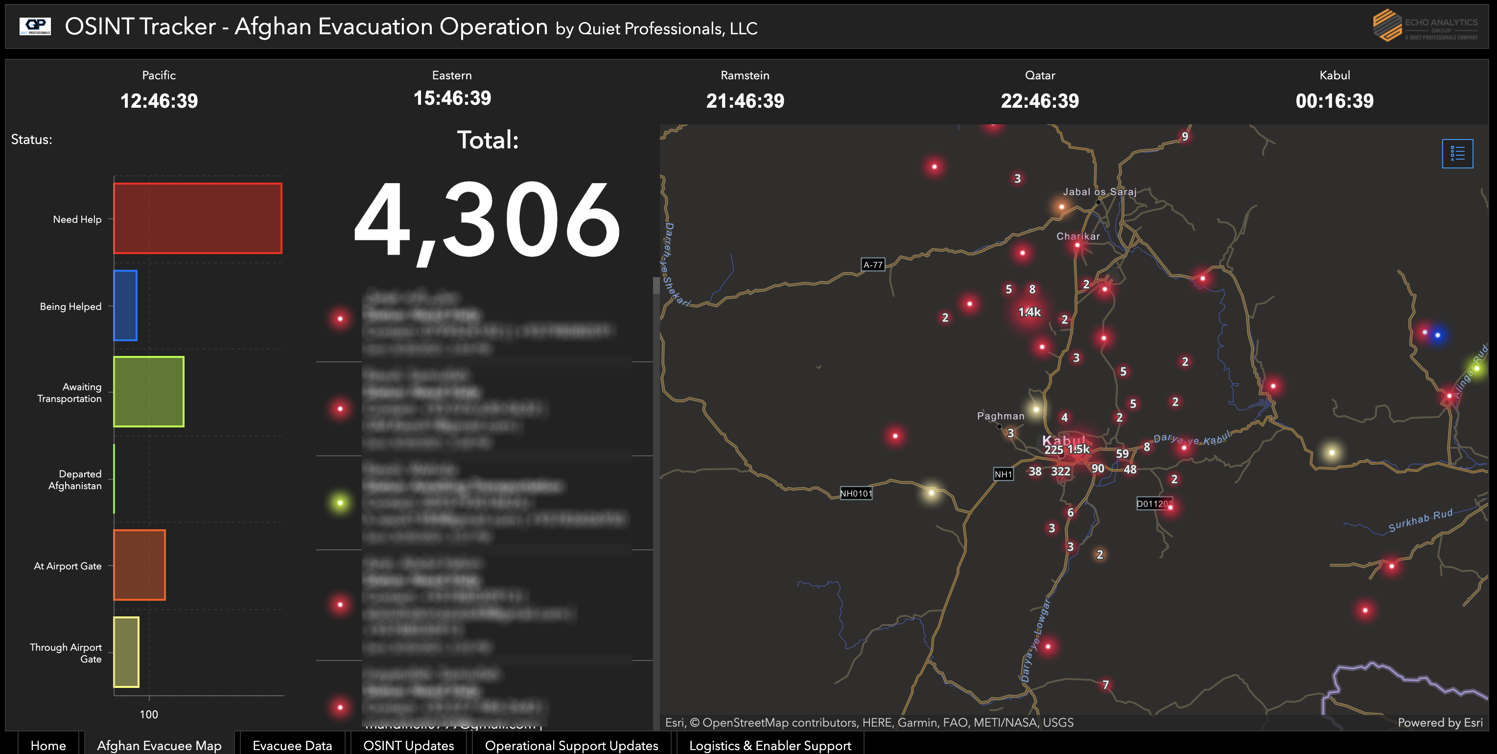Project Afghan Relief Fund Dashboard 4300